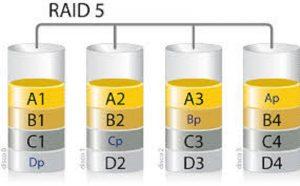 Récupération de données sur Raid 5 : les informations utiles